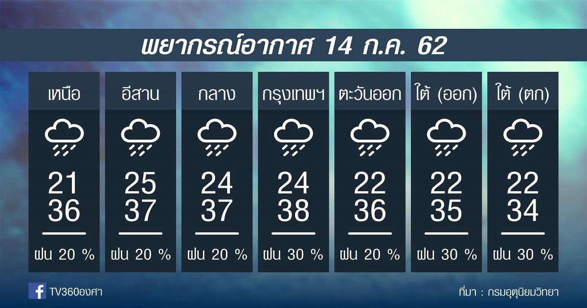 พยากรณ์อากาศ อาทิตย์ที่ 14กค.62