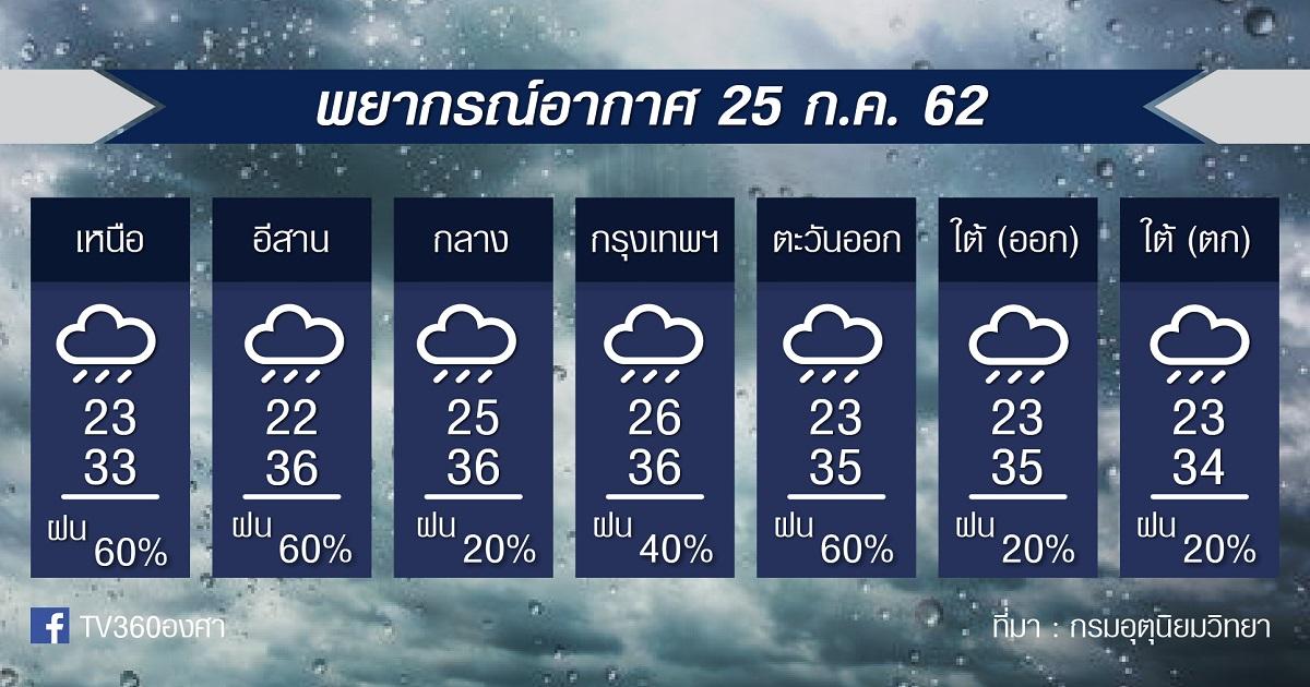 พยากรณ์อากาศ วันพฤหัสบดีที่ 25กค.62