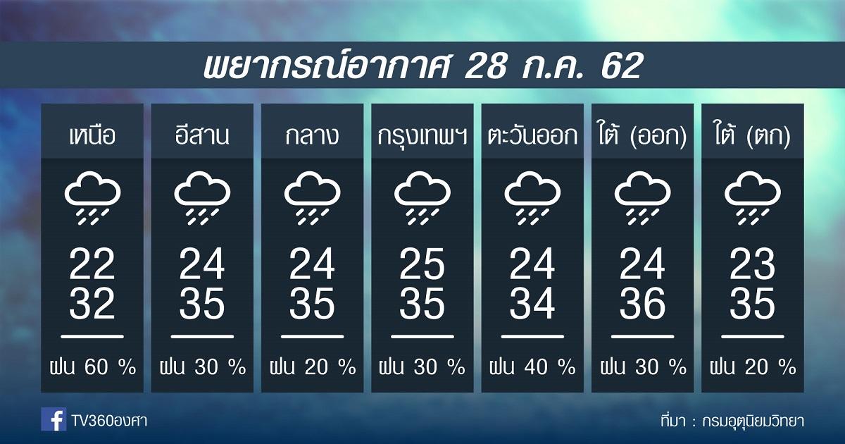 พยากรณ์อากาศ วันอาทิตย์ที่ 28กค.62