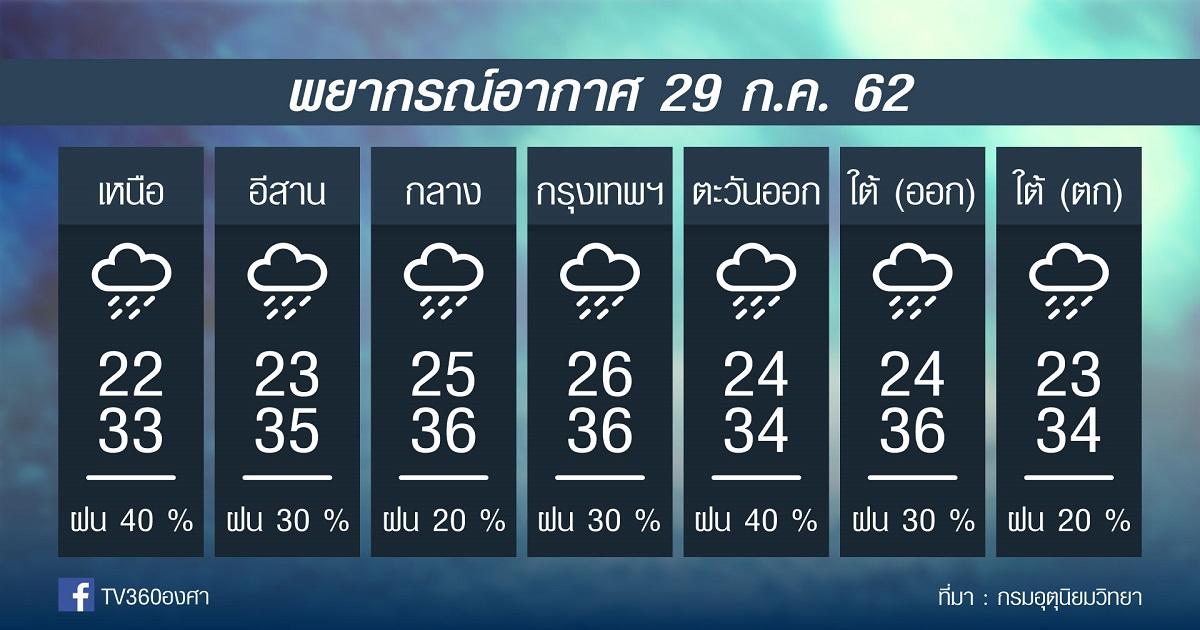 พยากรณ์อากาศ วันจันทร์ที่ 29กค. 62
