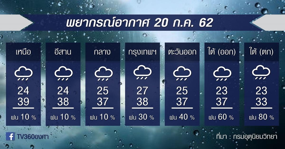 พยากรณ์อากาศ วันเสาร์ที่ 20กค.62