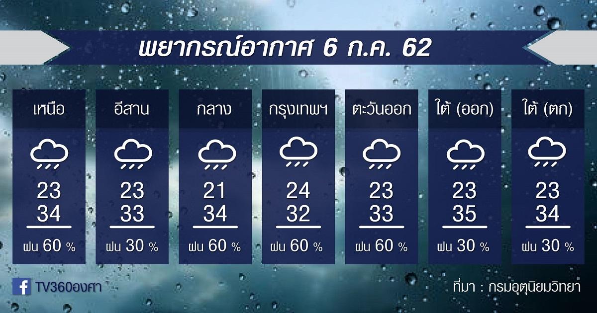 พยากรณ์อากาศ เสาร์ที่ 6กค.62