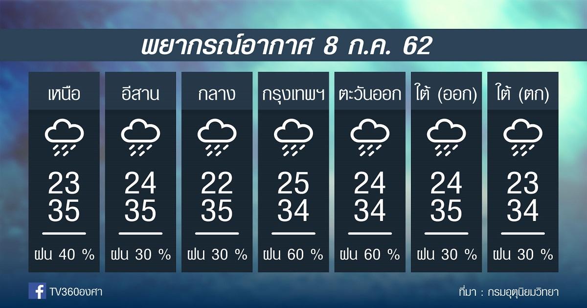 พยากรณ์อากาศ วันจันทร์ที่ 8กค. 62