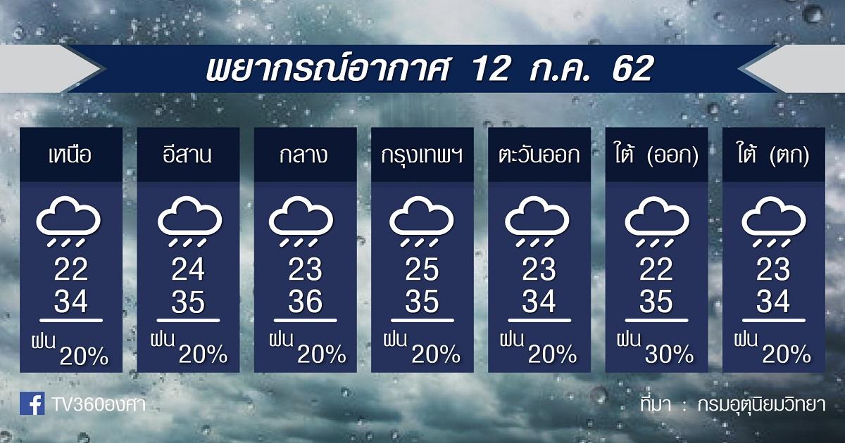 พยากรณ์อากาศ ศุกร์ที่ 12กค.62