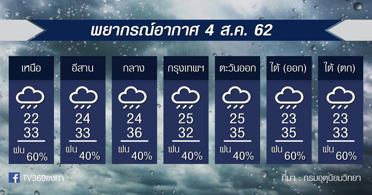 พยากรณ์อากาศ วันอาทิตย์ที่ 4สค. 62
