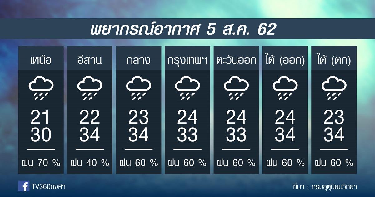 พยากรณ์อากาศ วันจันทร์ที่ 5สค. 62