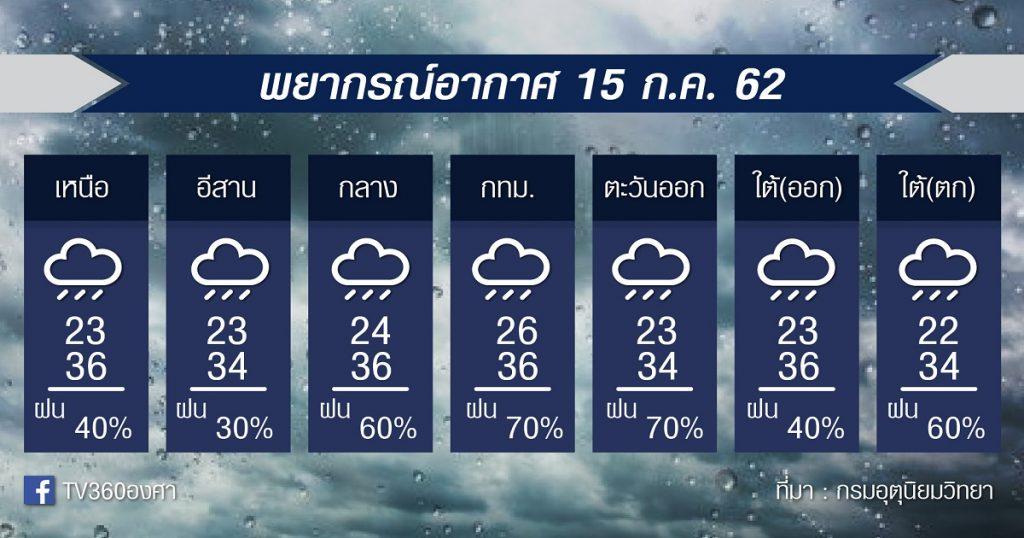 พยากรณ์อากาศ วันอาทิตย์ที่ 15กย. 62