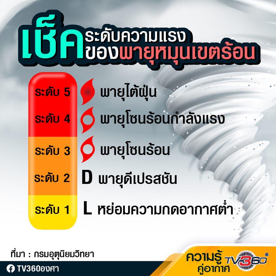 พายุหมุนเขตร้อน ที่แบ่งเป็น 5 ระดับ