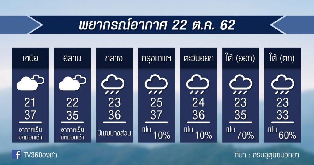 พยากรณ์อากาศ วันอังคารที่ 22 ต.ค.62