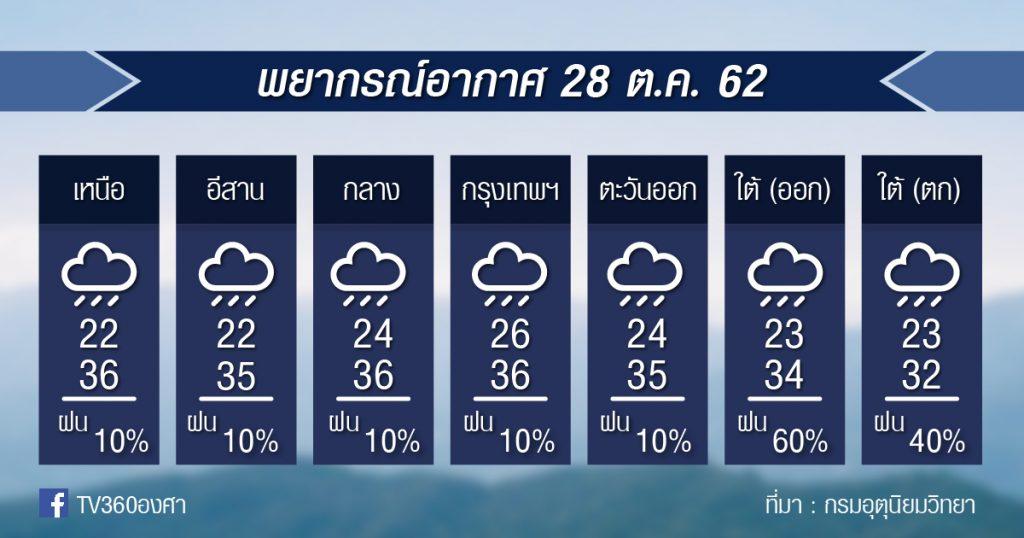 พยากรณ์อากาศ วันจันทร์ที่ 28 ต.ค. 62
