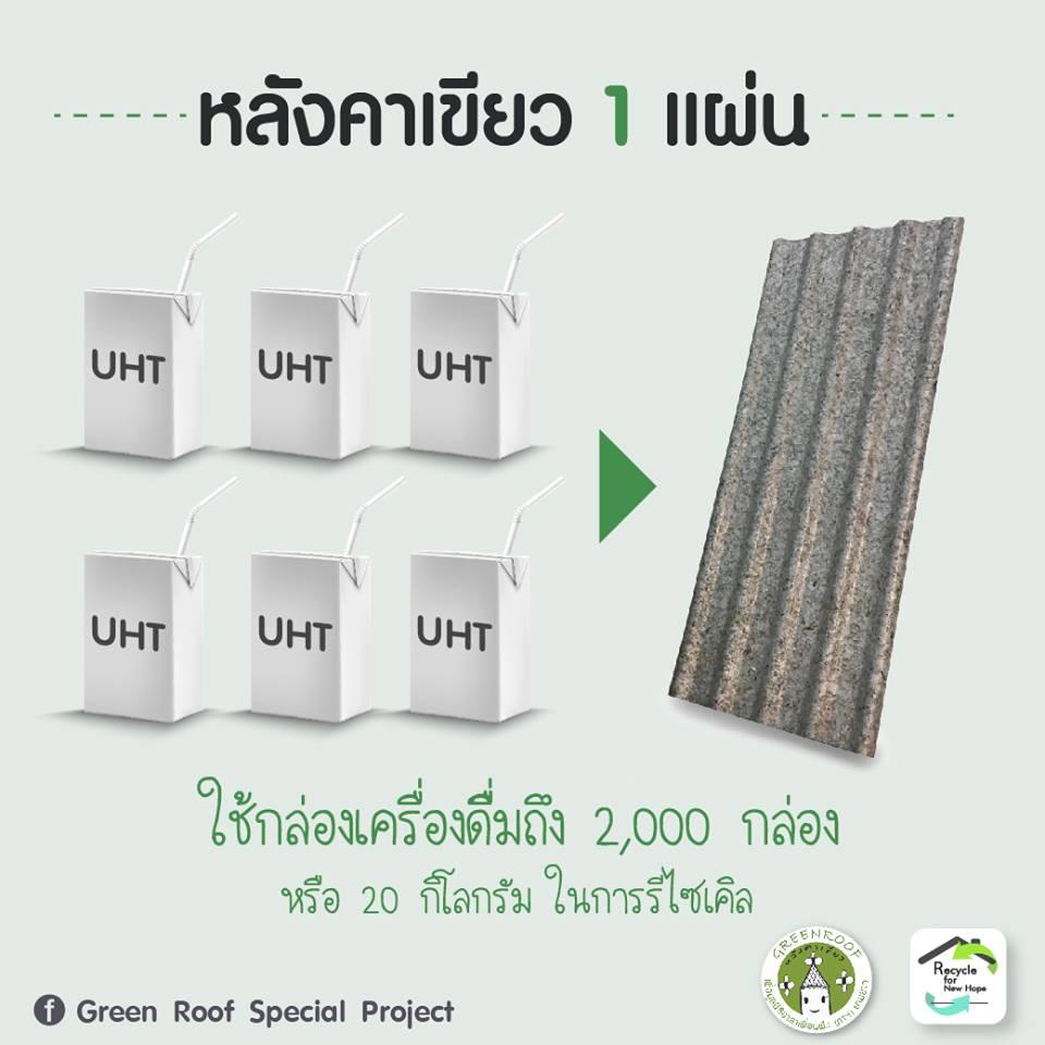 การจะผลิตแผ่นหลังคา 1 แผ่น ใช้กล่องเครื่องดื่มมากถึง 2,000 กล่อง