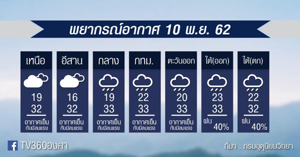พยากรณ์อากาศ วันอาทิตย์ที่ 10 พ.ย. 62
