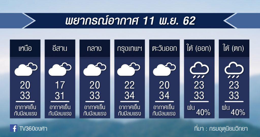 พยากรณ์อากาศ จันทร์ที่ 11 พ.ย.62