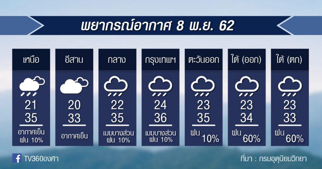 พยากรณ์อากาศ วันศุกร์ที่ 8 พ.ย.62