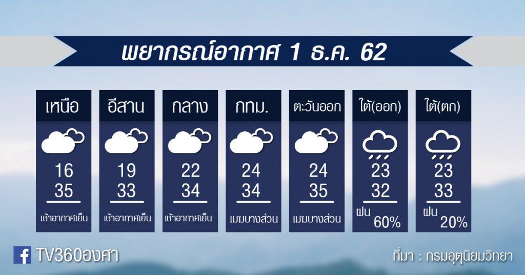 พยากรณ์อากาศประจำสัปดาห์ 1-8 ธ.ค.62