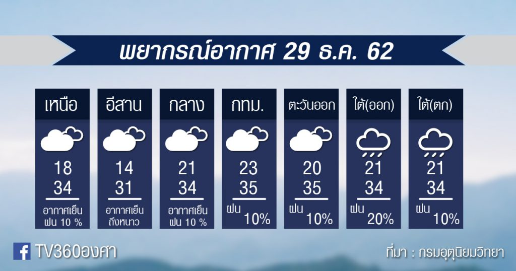 พยากรณ์อากาศ อาทิตย์ที่ 29 ธ.ค.62