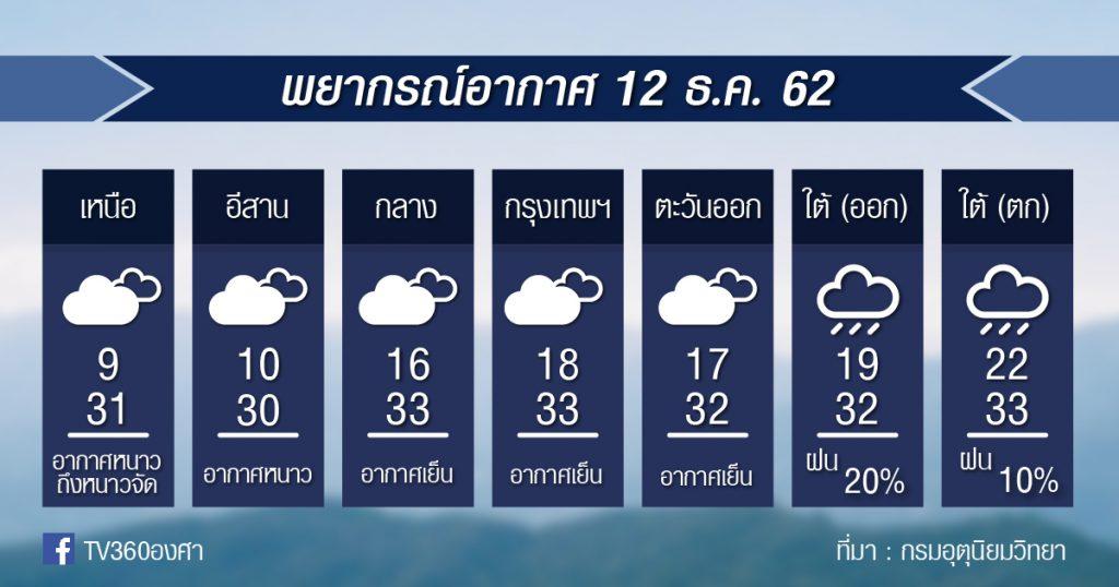 พยากรณ์อากาศ พฤหัสบดีที่ 12 ธ.ค.62