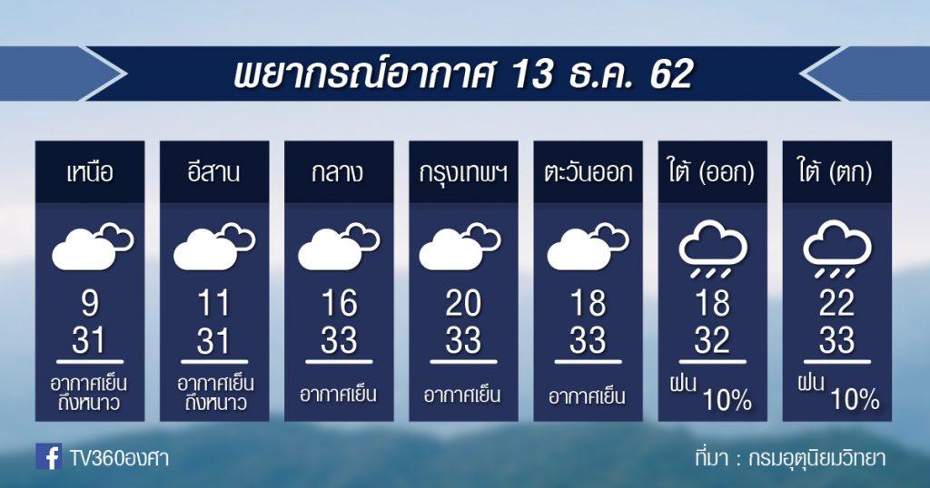 พยากรณ์อากาศ วันศุกร์ที่ 13 ธ.ค. 62
