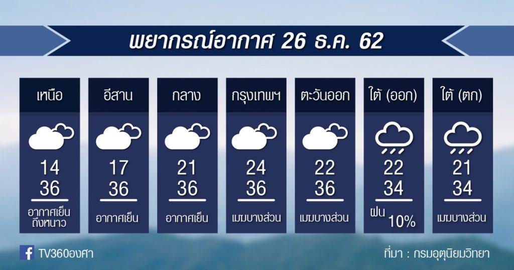 พยากรณ์อากาศ พฤหัสที่ 26 ธ.ค.62