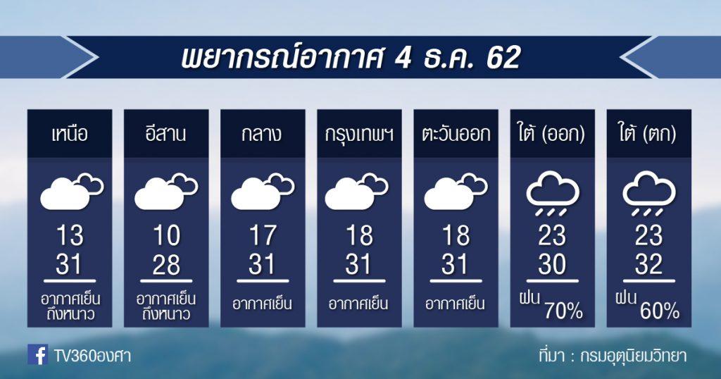 พยากรณ์อากาศ วันพุธที่ 4 ธค.62