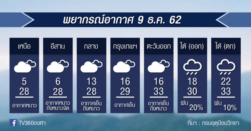 พยากรณ์อากาศ วันจันทร์ที่ 9 ธ.ค.62