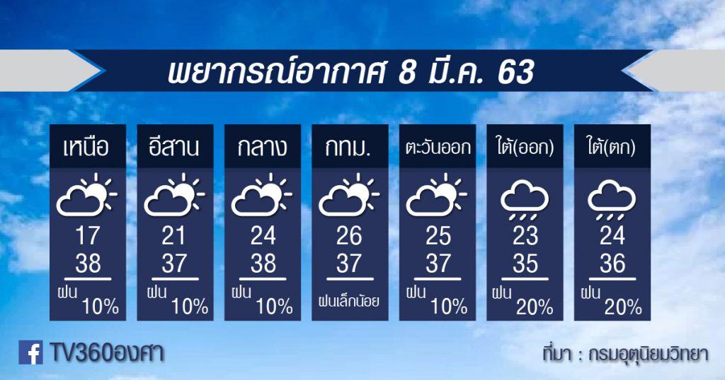 พยากรณ์อากาศ 8 มีค 63-01