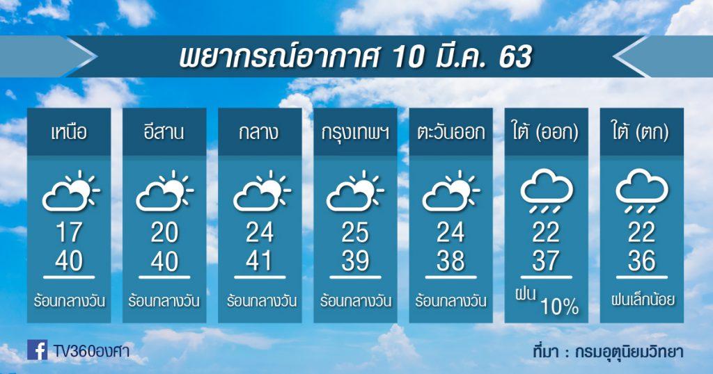พยากรณ์อากาศ อังคารที่ 10มี.ค.63