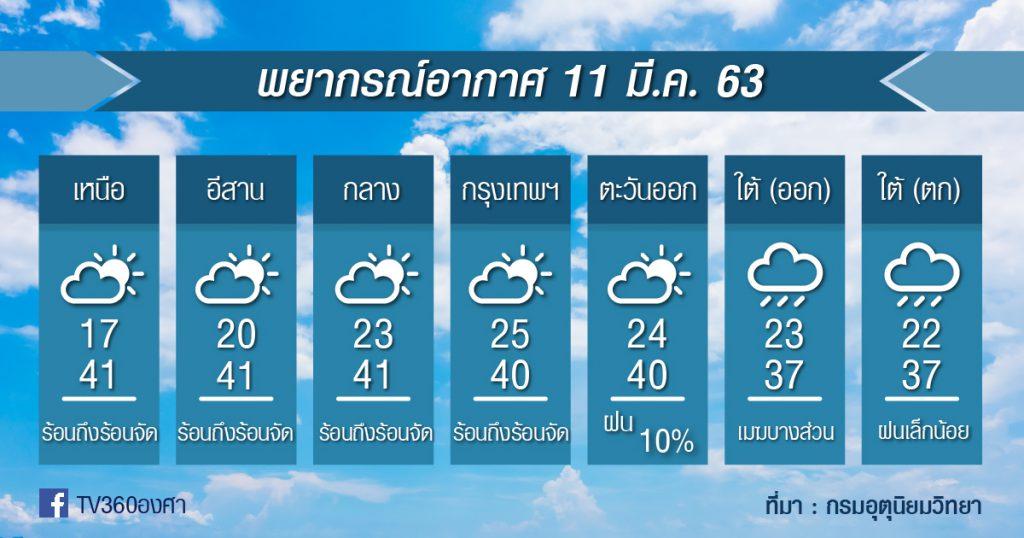 พยากรณ์อากาศ พุธที่ 11 มี.ค.63