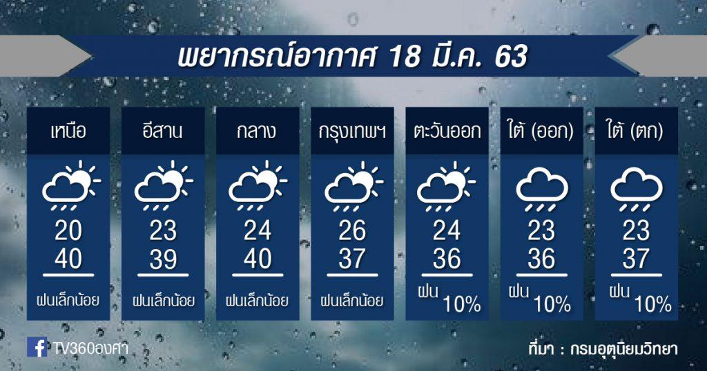 พยากรณ์อากาศ พุธที่ 18 มี.ค.63