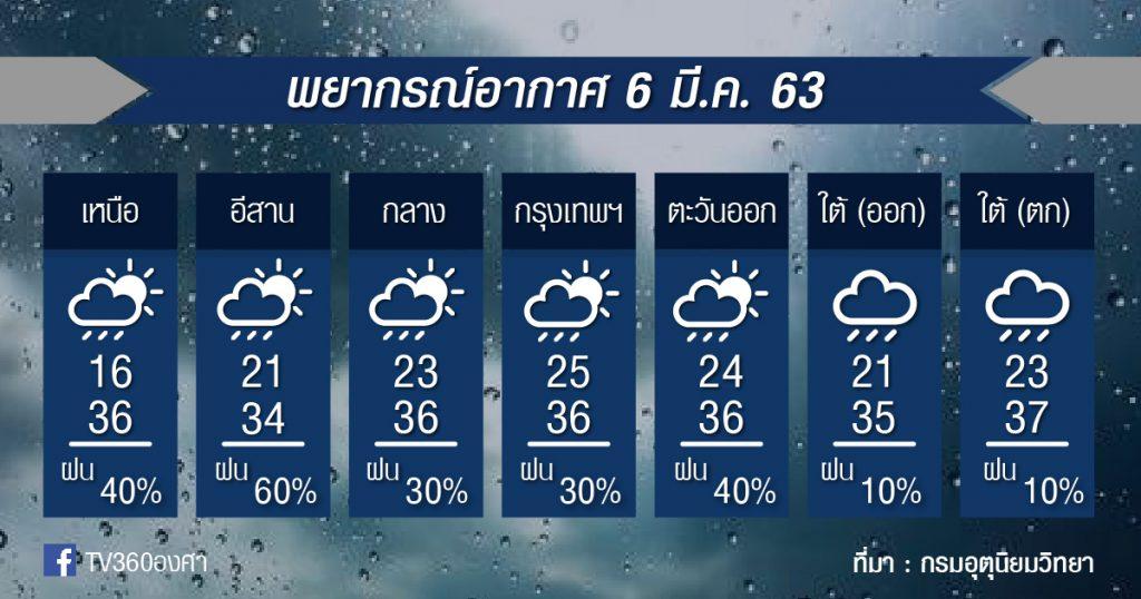 พยากรณ์อากาศ ศุกร์ที่ 6 มี.ค.63