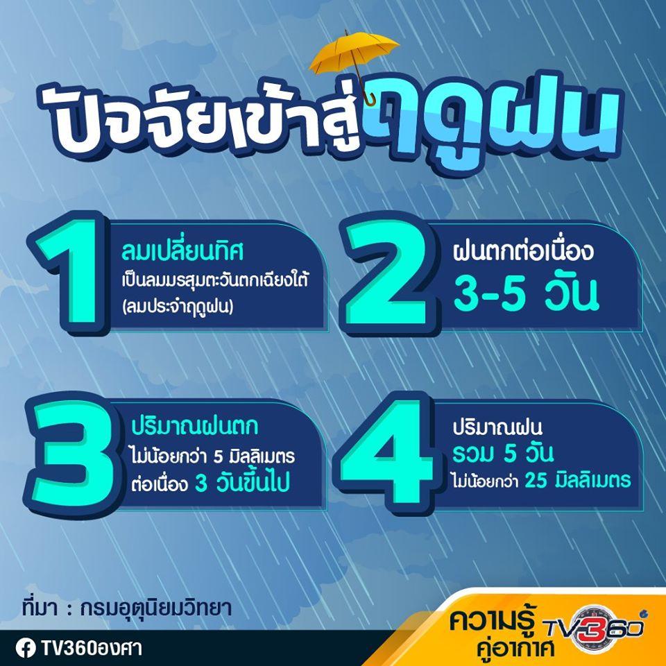 ปัจจัยสภาพอากาศเข้าสู่ฤดูฝน 2563