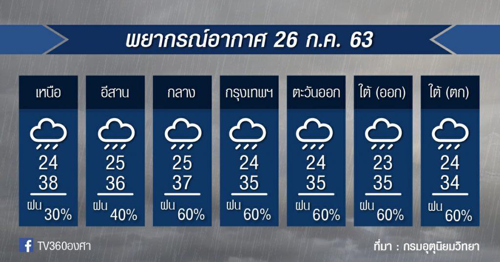 พยากรณ์อากาศ อาทิตย์ที่ 26ก.ค.63