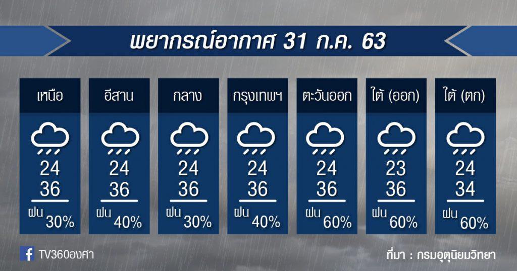 พยากรณ์อากาศ ศุกร์ที่ 31 ก.ค.63