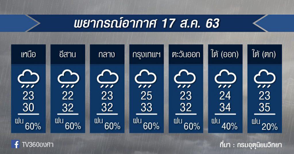 พยากรณ์อากาศ จันทร์ที่ 17ส.ค.63