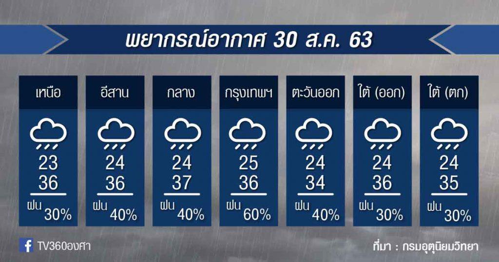 พยากรณ์อากาศ อาทิตย์ที่ 30ส.ค.63