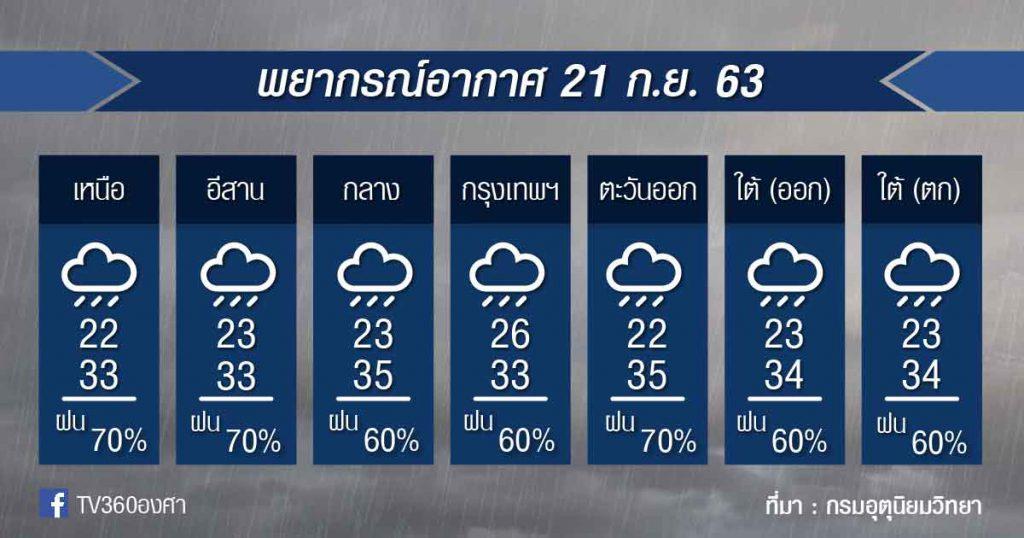 พยากรณ์อากาศ จันทร์ที่ 21ก.ย.63
