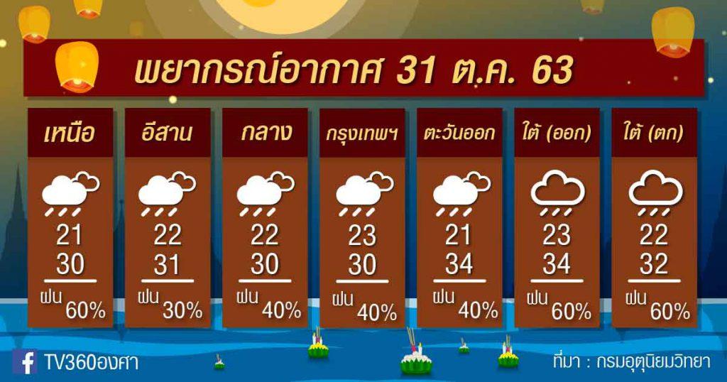 พยากรณ์อากาศ เสาร์ที่ 31ต.ค.63