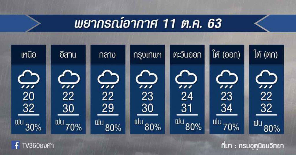 พยากรณ์อากาศอาทิตย์ที่ 11 ต.ค.63
