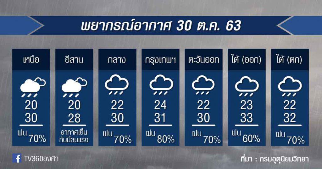 พยากรณ์อากาศ ศุกร์ที่ 30 ต.ค.63