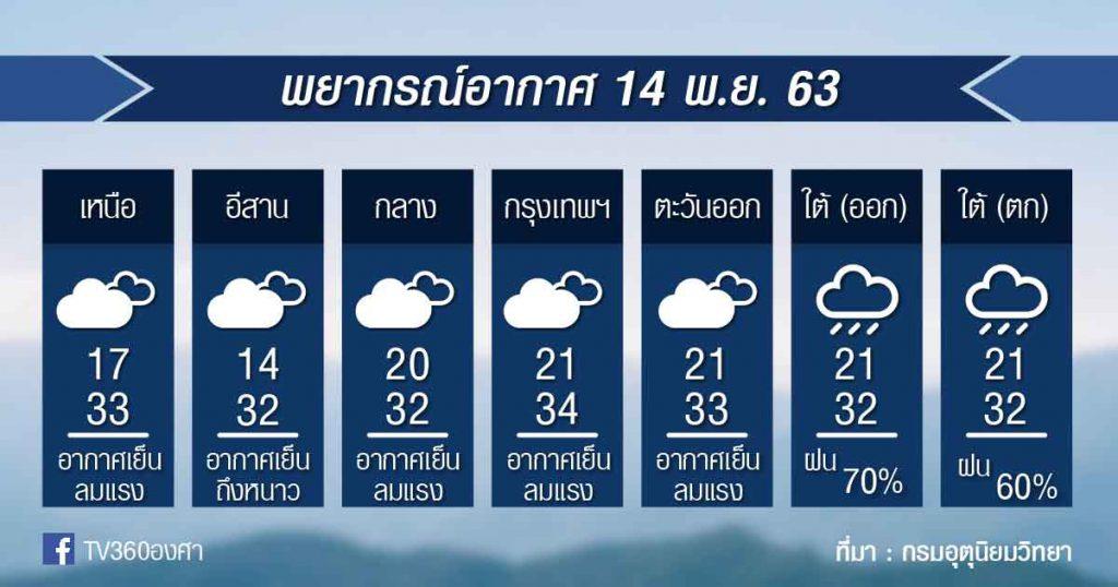 พยากรณ์อากาศ เสาร์ที่ 14 พ.ย.63