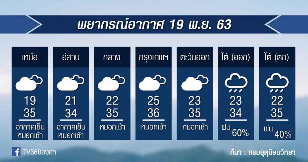 พยากรณ์อากาศ พฤหัสที่ 19 พย.63