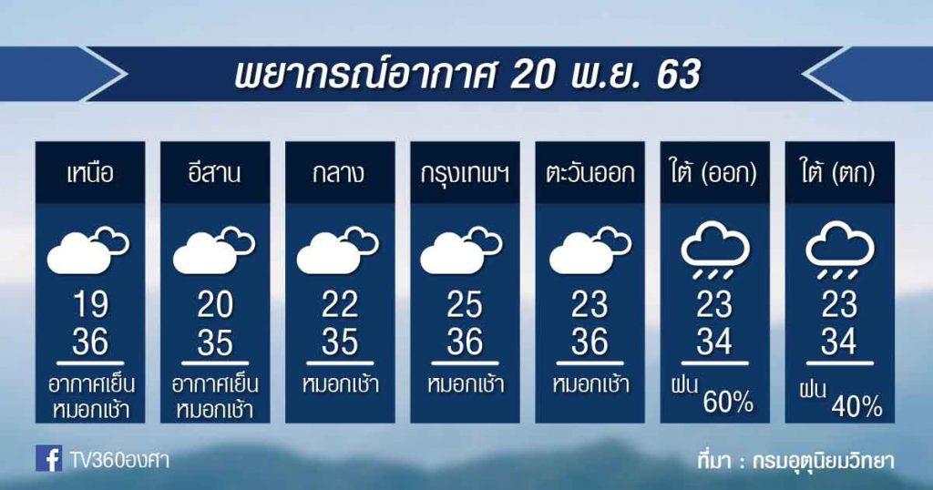 พยากรณ์อากาศ ศุกร์ที่ 20 พ.ย.63