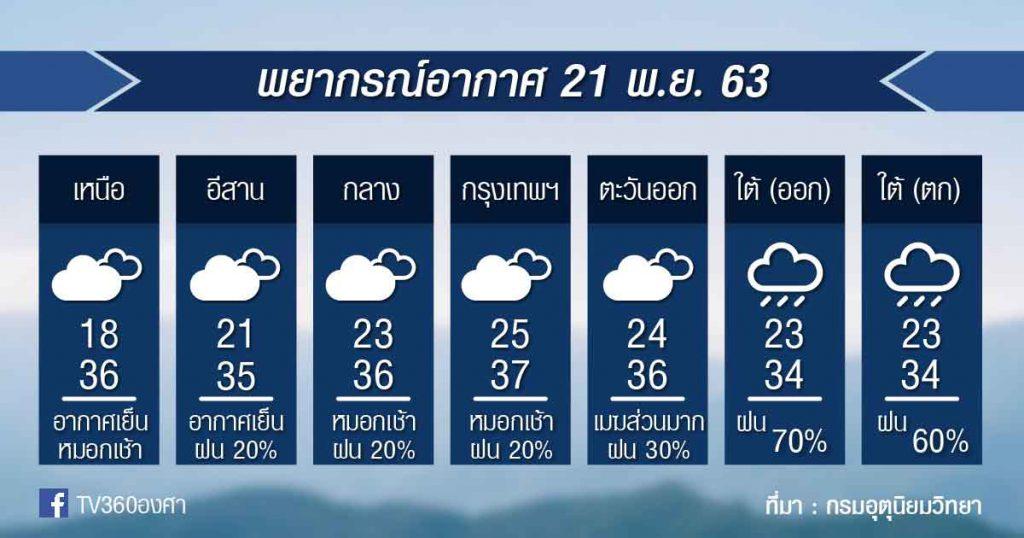 พยากรณ์อากาศ เสาร์ที่ 21 พย.63