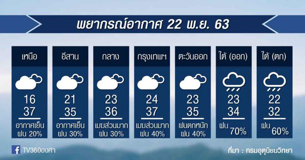 พยากรณ์อากาศ อาทิตย์ที่ 22 พ.ย.63