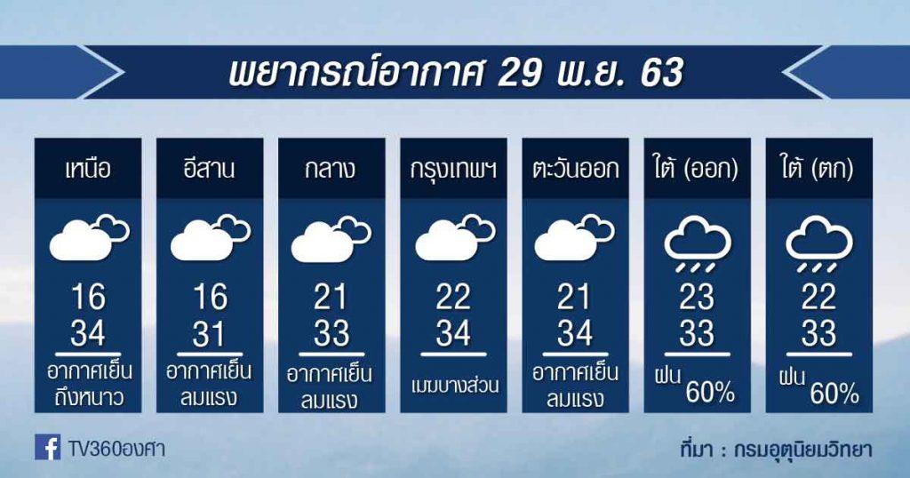 พยากรณ์อากาศ อาทิตย์ที่ 29พ.ย.63