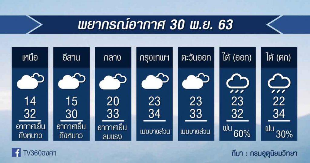 พยากรณ์อากาศ จันทร์ที่ 30พ.ย.63