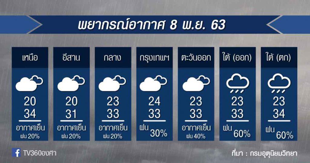พยากรณ์อากาศ อาทิตย์ที่ 8 พ.ย.63