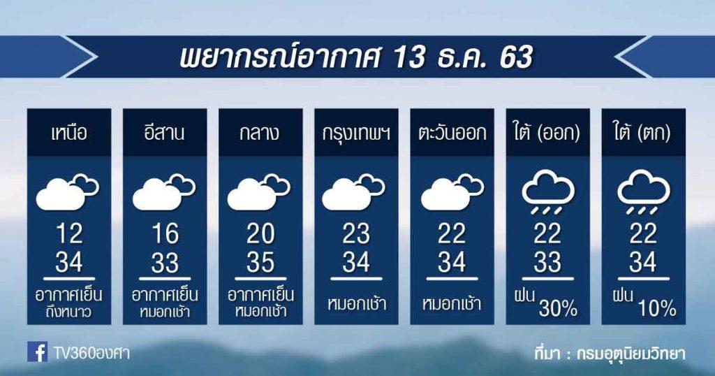 พยากรณ์อากาศ อาทิตย์ที่ 13ธ.ค.63