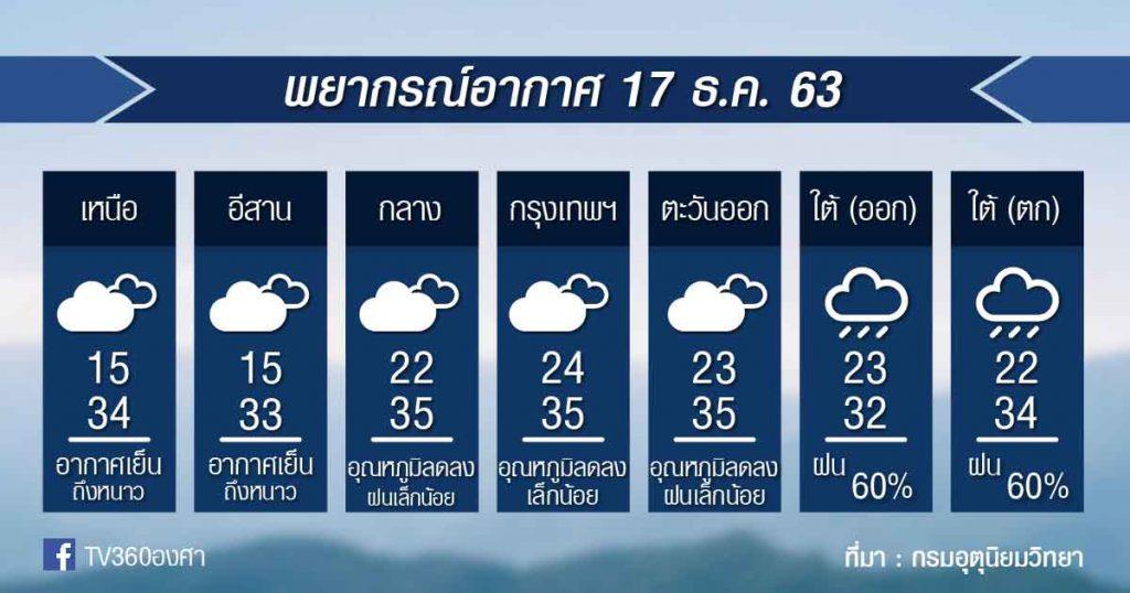 พยากรณ์อากาศ พฤหัสที่ 17 ธ.ค.63
