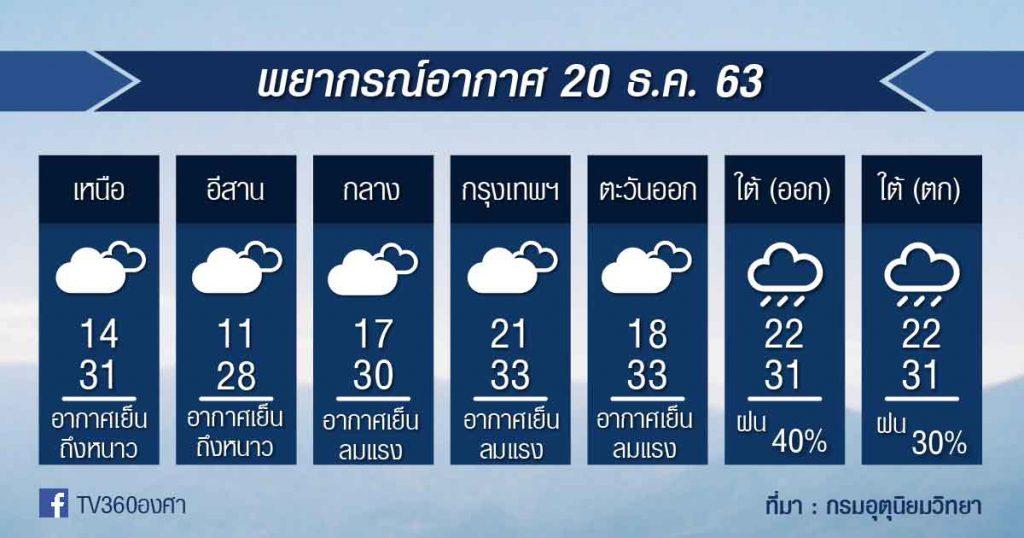 พยากรณ์อากาศ อาทิตย์ที่ 20ธ.ค.63